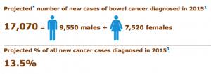 Bowel cancer figures